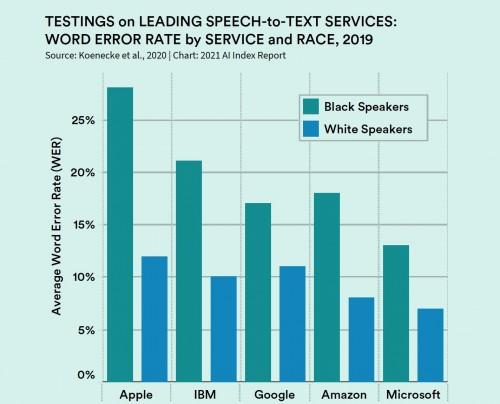 [그림 1] 백인과 흑인 인종 별 음성인식 어플리케이션 에러율 (Koenecke et al., 2020, Chart: AI Index Report)